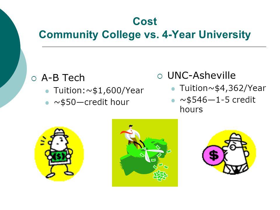 Cost Community College vs.