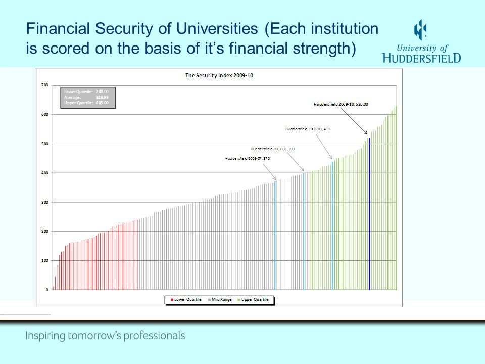 Financial Security of Universities (Each institution is scored on the basis of it's financial strength)