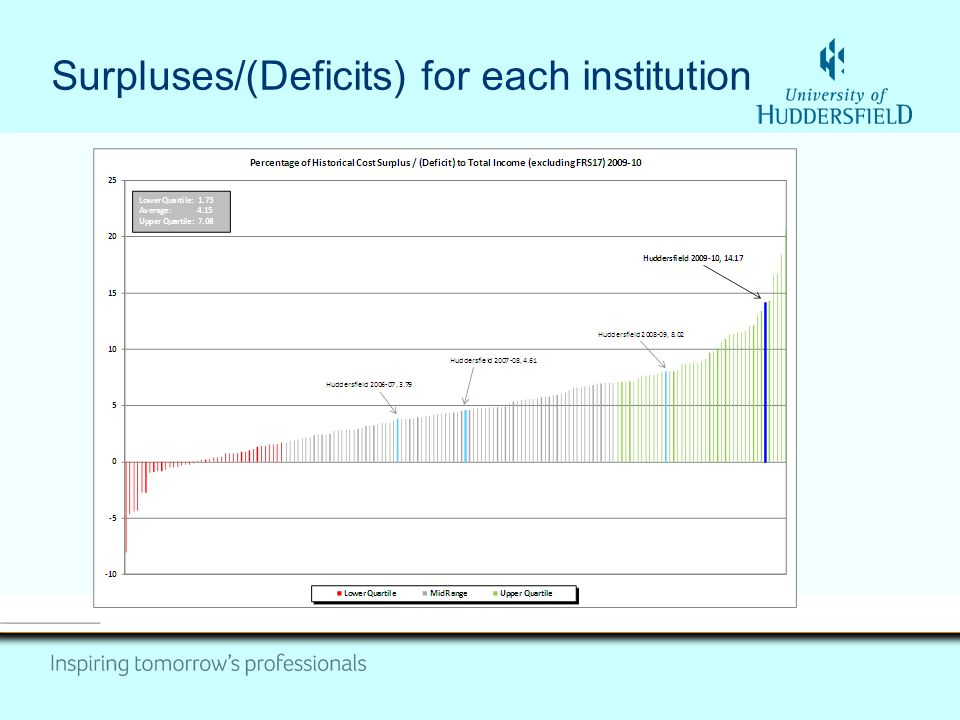 Surpluses/(Deficits) for each institution