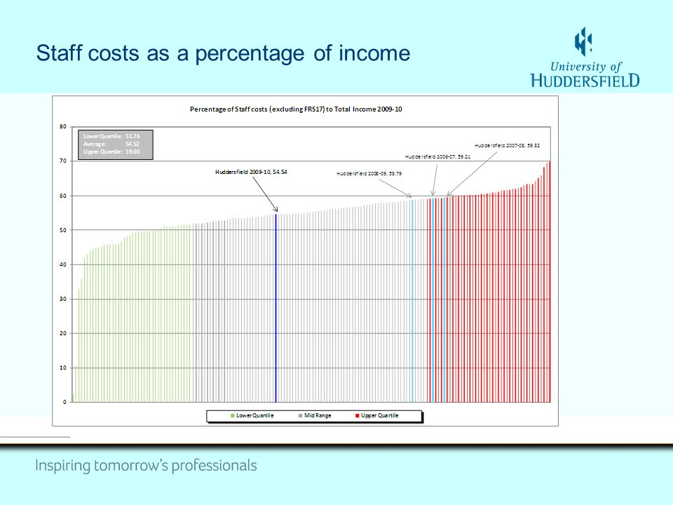 Staff costs as a percentage of income