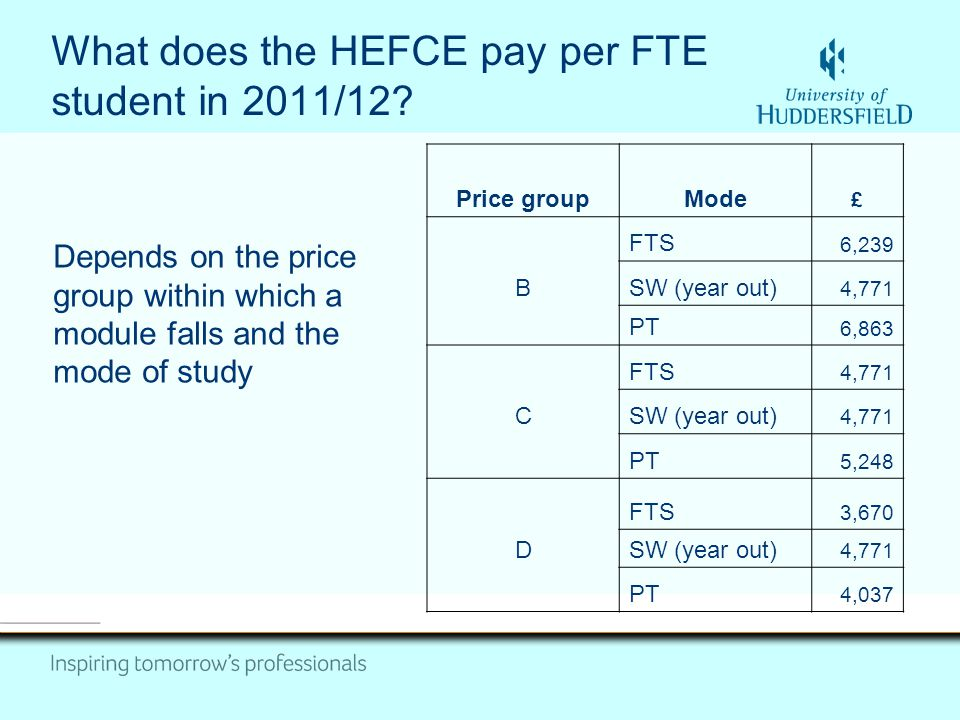 What does the HEFCE pay per FTE student in 2011/12? Depends on the price group within which a module falls and the mode of study Price groupMode £ FTS