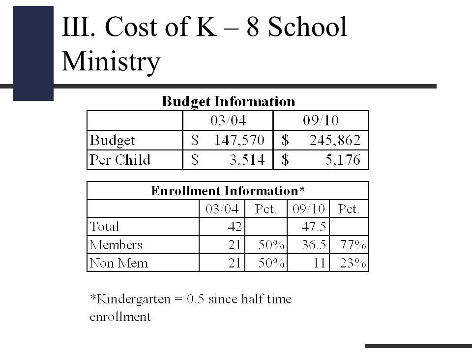 III. Cost of K – 8 School Ministry