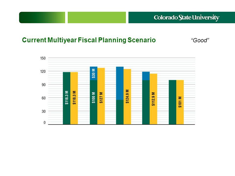 Current Multiyear Fiscal Planning Scenario Good