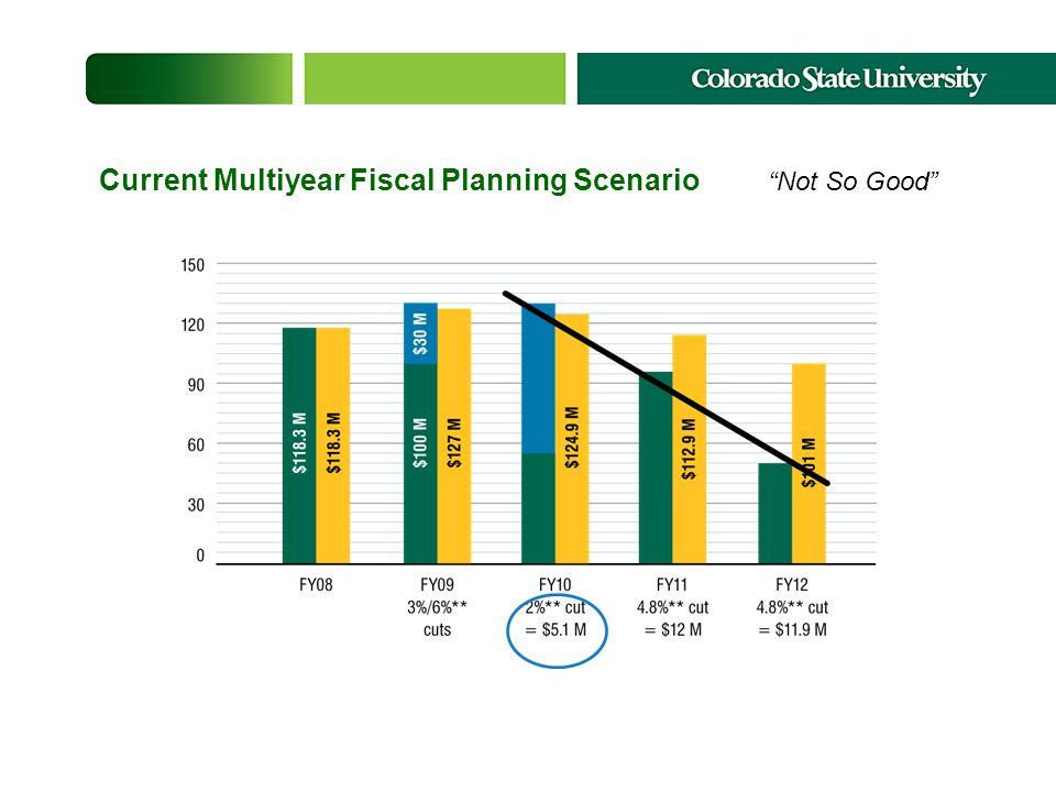 Current Multiyear Fiscal Planning Scenario Not So Good