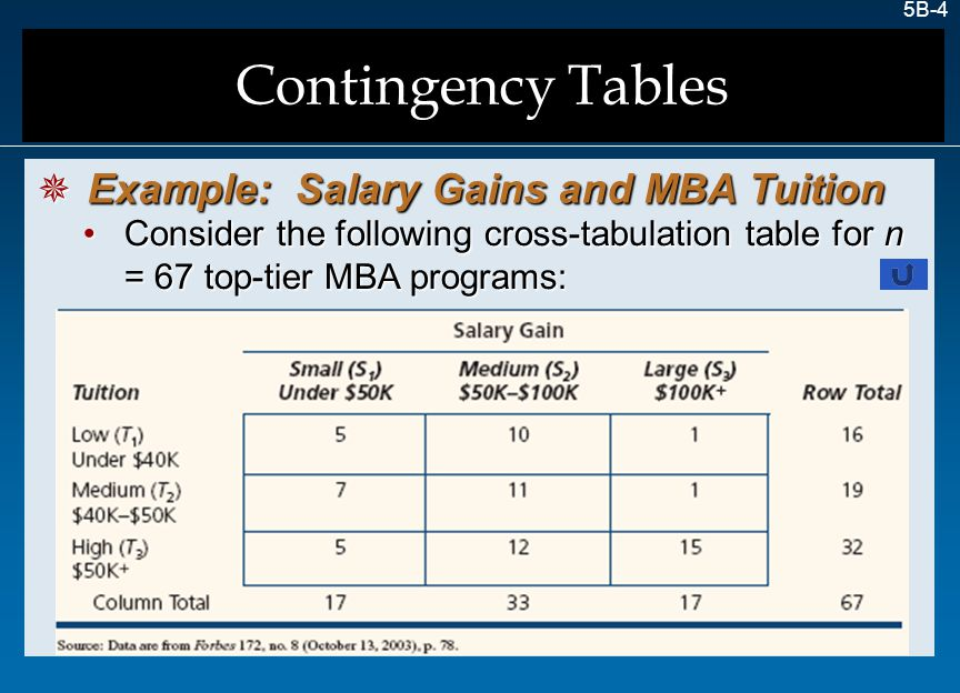 5B-15 Contingency Tables  Relative Frequencies The nine joint probabilities sum to 1.0000 since these are all the possible intersections.The nine joint probabilities sum to 1.0000 since these are all the possible intersections.