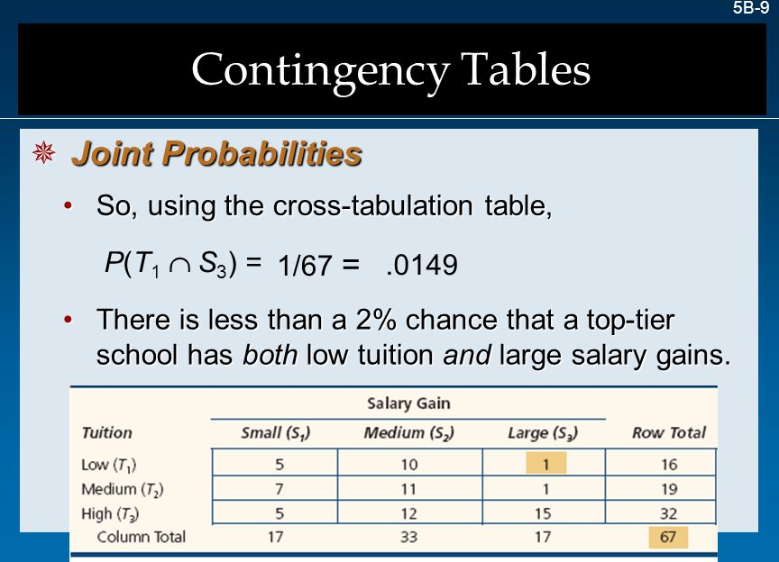 5B-20 Contingency tables require careful organization and are created from raw data.Contingency tables require careful organization and are created from raw data.