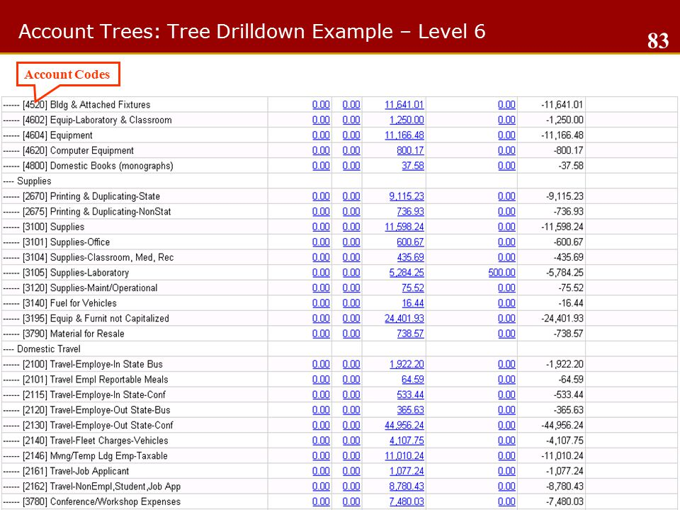 Account Trees: Tree Drilldown Example – Level 6 Account Codes 83