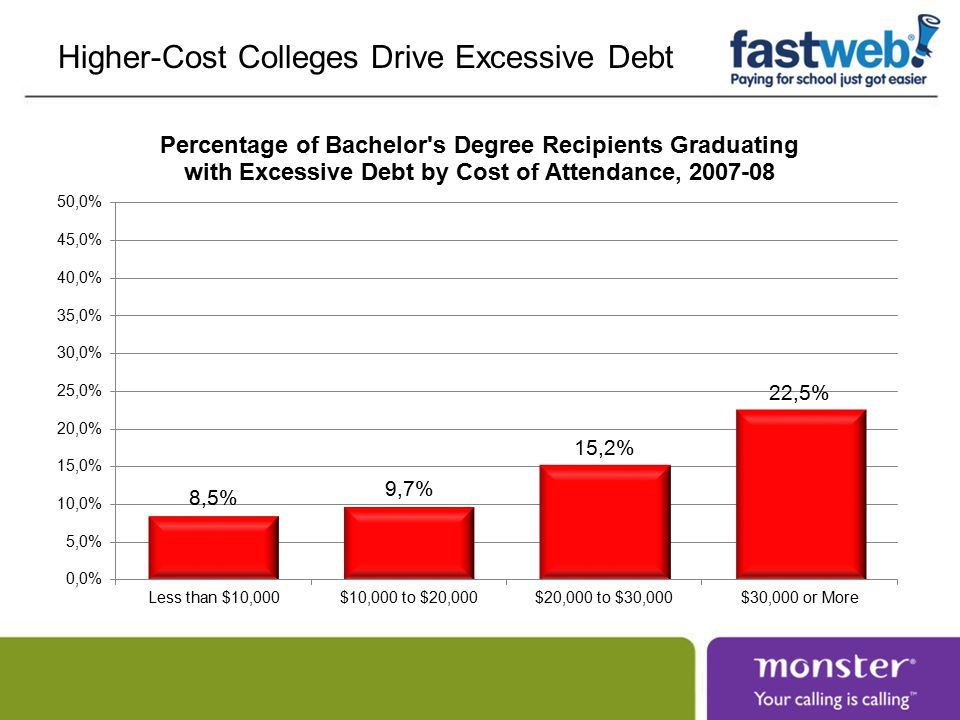 Higher-Cost Colleges Drive Excessive Debt