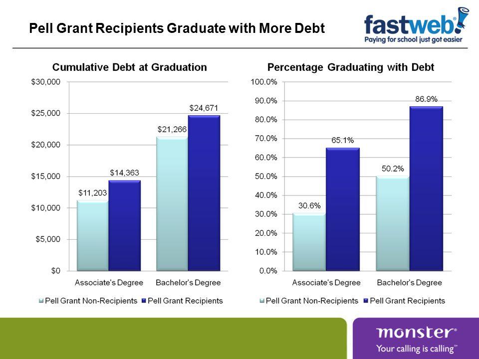 Pell Grant Recipients Graduate with More Debt