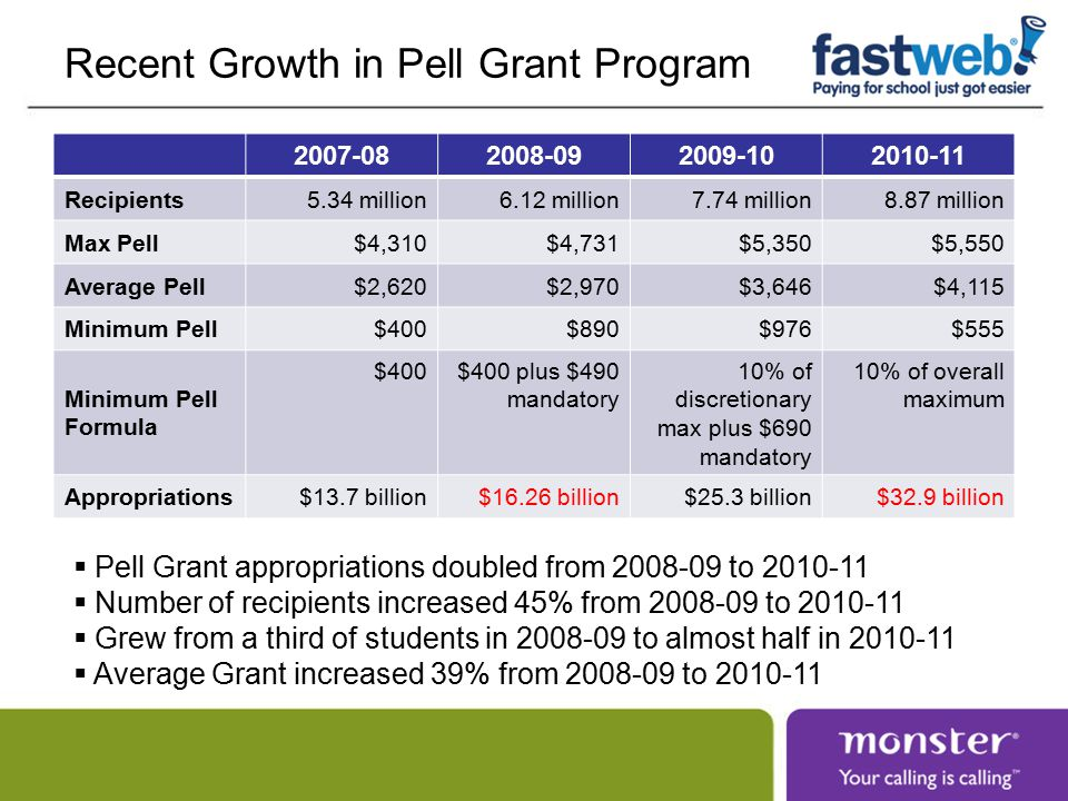 Recent Growth in Pell Grant Program 2007-082008-092009-102010-11 Recipients5.34 million6.12 million7.74 million8.87 million Max Pell$4,310$4,731$5,350$5,550 Average Pell$2,620$2,970$3,646$4,115 Minimum Pell$400$890$976$555 Minimum Pell Formula $400$400 plus $490 mandatory 10% of discretionary max plus $690 mandatory 10% of overall maximum Appropriations$13.7 billion$16.26 billion$25.3 billion$32.9 billion  Pell Grant appropriations doubled from 2008-09 to 2010-11  Number of recipients increased 45% from 2008-09 to 2010-11  Grew from a third of students in 2008-09 to almost half in 2010-11  Average Grant increased 39% from 2008-09 to 2010-11