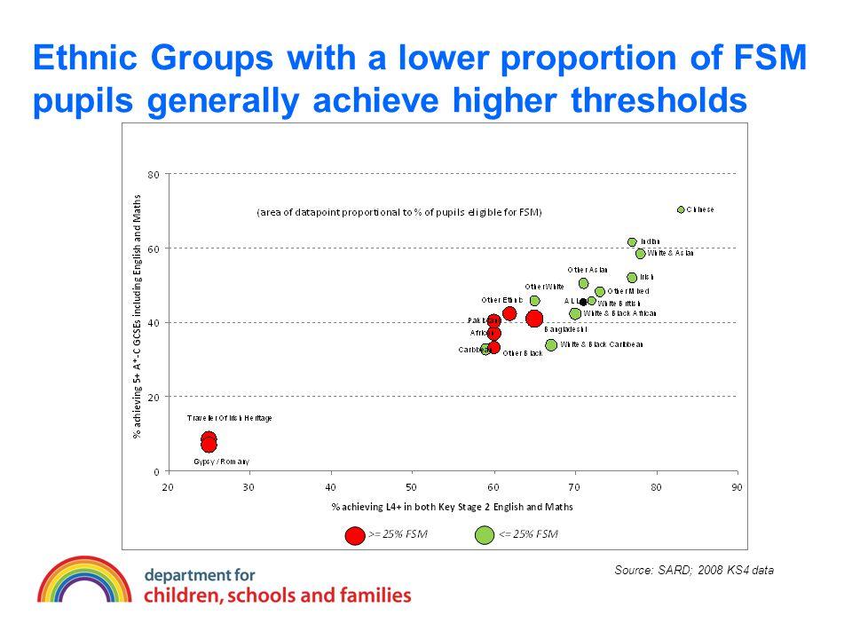 White FSM Boys Make the Least Progress Source: SARD; 2008 KS4 data