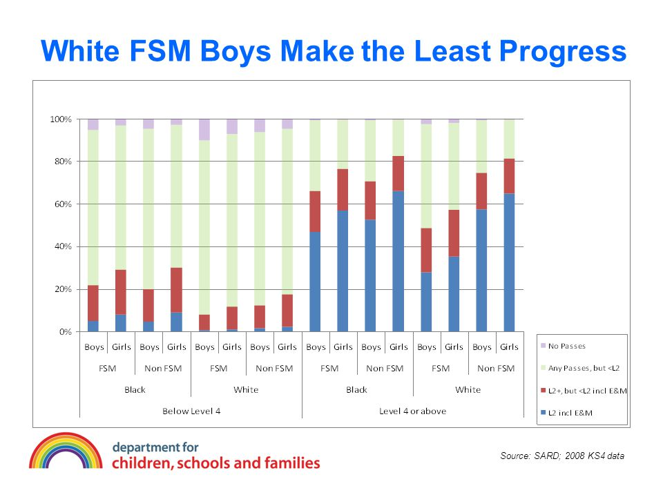 2009 KS2 attainment of pupils in MGP schools eligible for FSM and receiving one-to-one tuition in English