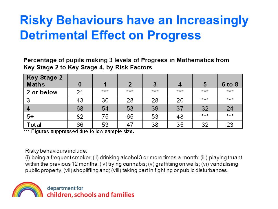 Risky Behaviours have an Increasingly Detrimental Effect on Progress Percentage of pupils making 3 levels of Progress in Mathematics from Key Stage 2 to Key Stage 4, by Risk Factors Risky behaviours include: (i) being a frequent smoker; (ii) drinking alcohol 3 or more times a month; (iii) playing truant within the previous 12 months; (iv) trying cannabis; (v) graffitiing on walls; (vi) vandalising public property, (vii) shoplifting and; (viii) taking part in fighting or public disturbances.