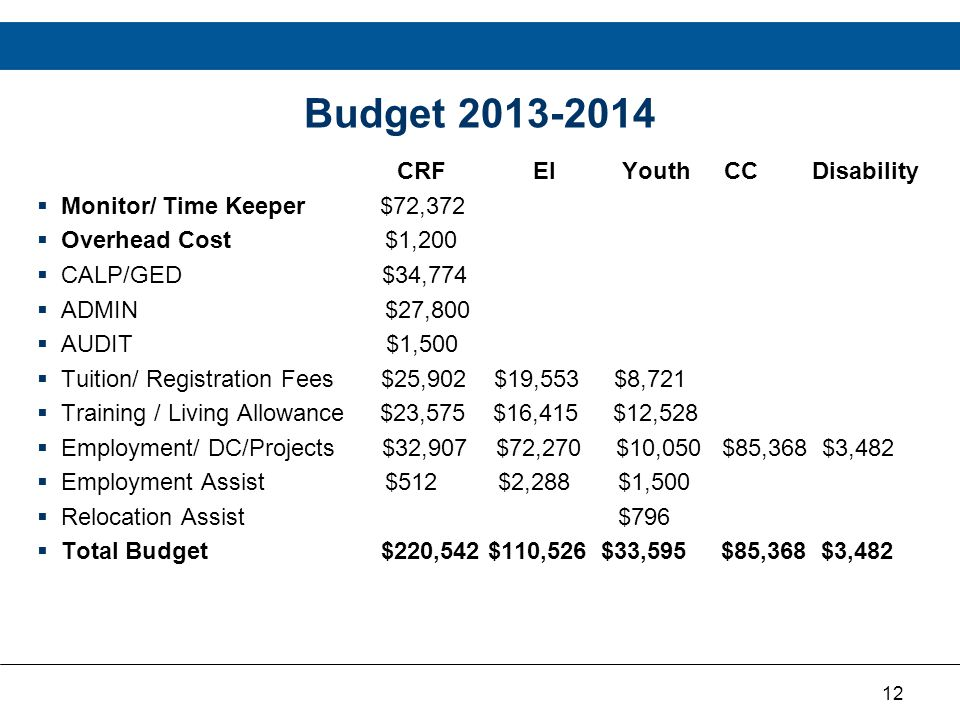 12 Budget 2013-2014 CRF EI Youth CC Disability  Monitor/ Time Keeper $72,372  Overhead Cost $1,200  CALP/GED $34,774  ADMIN $27,800  AUDIT $1,500  Tuition/ Registration Fees $25,902 $19,553 $8,721  Training / Living Allowance $23,575 $16,415 $12,528  Employment/ DC/Projects $32,907 $72,270 $10,050 $85,368 $3,482  Employment Assist $512 $2,288 $1,500  Relocation Assist $796  Total Budget $220,542 $110,526 $33,595 $85,368 $3,482