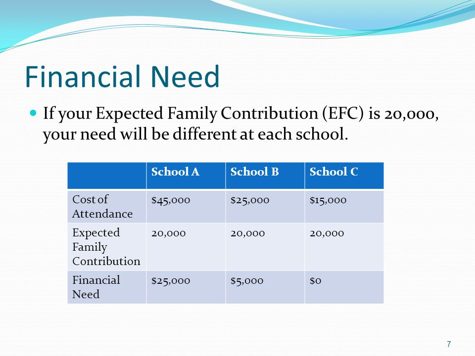 Federal Grants Pell Grant Projected $5,645 maximum for 2013-14 Supplemental Educational Opportunity Grant (SEOG) Supplement to the Pell Grant Limited funding; based on deadline Amounts will vary by school 18