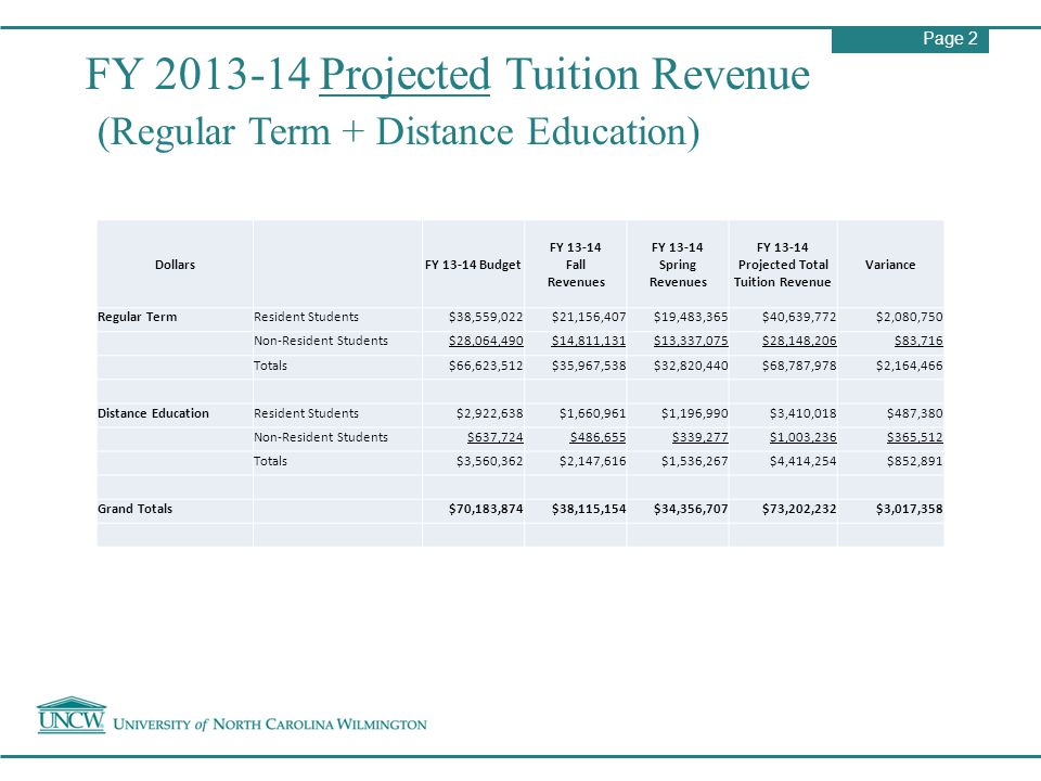 Page 2 FY 2013-14 Projected Tuition Revenue (Regular Term + Distance Education) Dollars FY 13-14 Budget FY 13-14 Fall Revenues FY 13-14 Spring Revenues FY 13-14 Projected Total Tuition Revenue Variance Regular TermResident Students$38,559,022$21,156,407$19,483,365$40,639,772$2,080,750 Non-Resident Students$28,064,490$14,811,131$13,337,075$28,148,206$83,716 Totals$66,623,512$35,967,538$32,820,440$68,787,978$2,164,466 Distance EducationResident Students$2,922,638$1,660,961$1,196,990$3,410,018$487,380 Non-Resident Students$637,724$486,655$339,277$1,003,236$365,512 Totals$3,560,362$2,147,616$1,536,267$4,414,254$852,891 Grand Totals$70,183,874$38,115,154$34,356,707$73,202,232$3,017,358