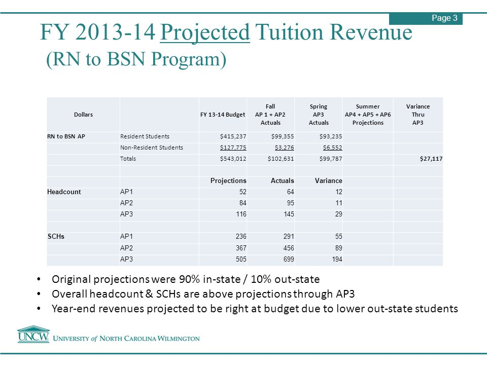 Page 3 FY 2013-14 Projected Tuition Revenue (RN to BSN Program) Dollars FY 13-14 Budget Fall AP 1 + AP2 Actuals Spring AP3 Actuals Summer AP4 + AP5 +