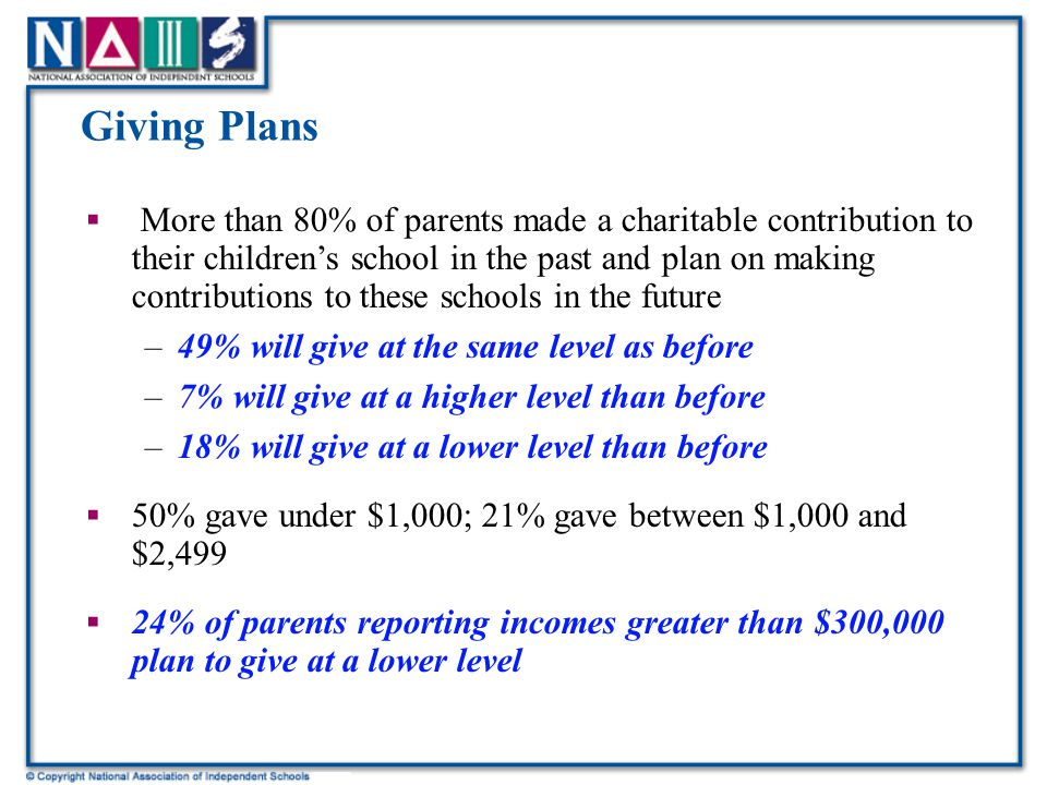 Giving Plans  More than 80% of parents made a charitable contribution to their children's school in the past and plan on making contributions to these schools in the future –49% will give at the same level as before –7% will give at a higher level than before –18% will give at a lower level than before  50% gave under $1,000; 21% gave between $1,000 and $2,499  24% of parents reporting incomes greater than $300,000 plan to give at a lower level