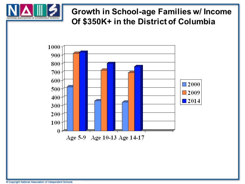 Growth in School-age Families w/ Income Of $350K+ in the District of Columbia