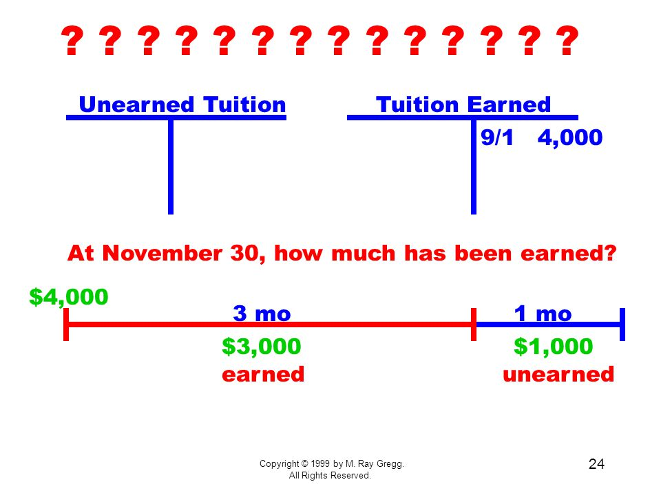 Copyright © 1999 by M. Ray Gregg. All Rights Reserved. 24 Tuition EarnedUnearned Tuition 9/1 4,000 At November 30, how much has been earned? ? ? ? ? ?
