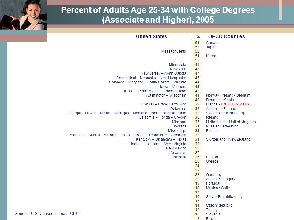 Percent of Adults Age 25-34 with College Degrees (Associate and Higher), 2005 Source: U.S. Census Bureau; OECD 54Canada 53Japan Massachusetts52 51Kore