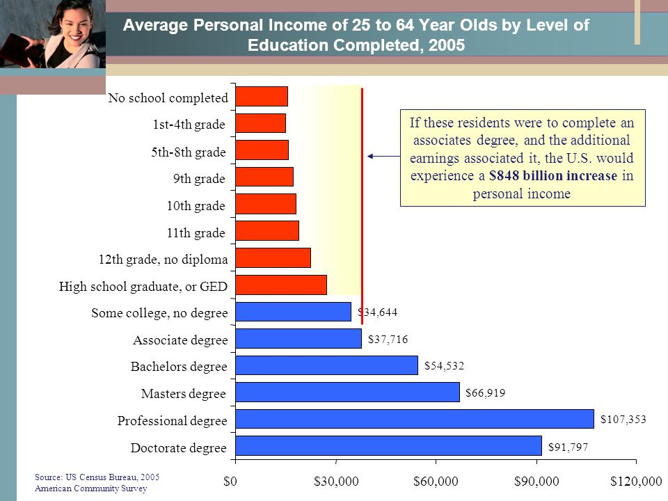 Average Personal Income of 25 to 64 Year Olds by Level of Education Completed, 2005 $91,797 $107,353 $66,919 $54,532 $37,716 $34,644 $0$30,000$60,000$90,000$120,000 Doctorate degree Professional degree Masters degree Bachelors degree Associate degree Some college, no degree High school graduate, or GED 12th grade, no diploma 11th grade 10th grade 9th grade 5th-8th grade 1st-4th grade No school completed Source: US Census Bureau, 2005 American Community Survey If these residents were to complete an associates degree, and the additional earnings associated it, the U.S.