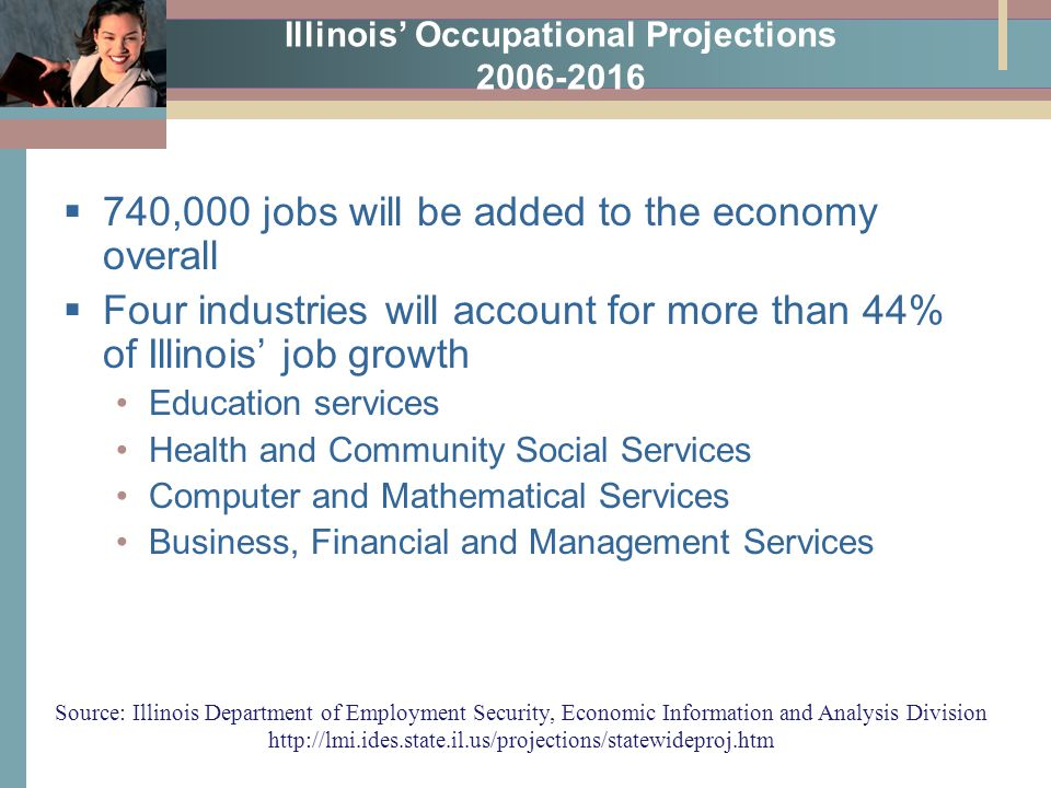 Illinois' Occupational Projections 2006-2016  740,000 jobs will be added to the economy overall  Four industries will account for more than 44% of Illinois' job growth Education services Health and Community Social Services Computer and Mathematical Services Business, Financial and Management Services Source: Illinois Department of Employment Security, Economic Information and Analysis Division http://lmi.ides.state.il.us/projections/statewideproj.htm
