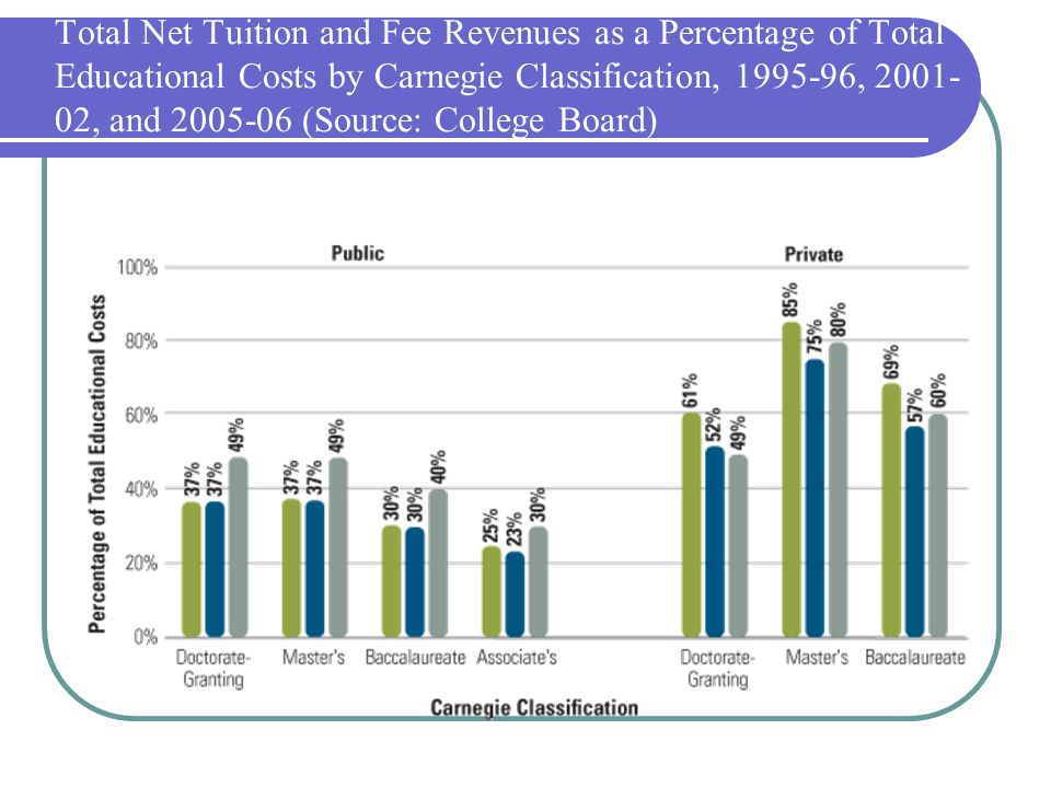 Total Net Tuition and Fee Revenues as a Percentage of Total Educational Costs by Carnegie Classification, 1995-96, 2001- 02, and 2005-06 (Source: Coll