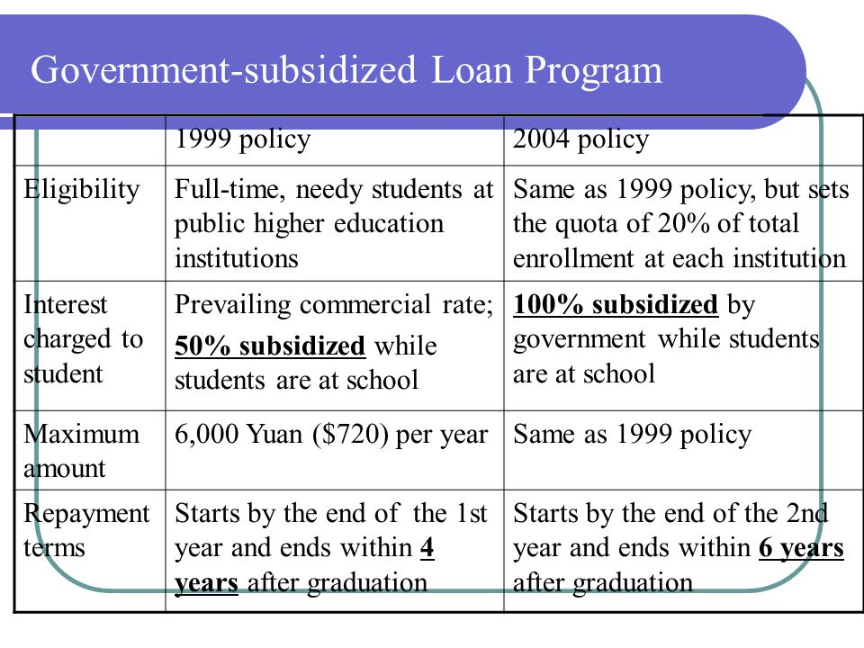 Government-subsidized Loan Program 1999 policy2004 policy EligibilityFull-time, needy students at public higher education institutions Same as 1999 policy, but sets the quota of 20% of total enrollment at each institution Interest charged to student Prevailing commercial rate; 50% subsidized while students are at school 100% subsidized by government while students are at school Maximum amount 6,000 Yuan ($720) per yearSame as 1999 policy Repayment terms Starts by the end of the 1st year and ends within 4 years after graduation Starts by the end of the 2nd year and ends within 6 years after graduation