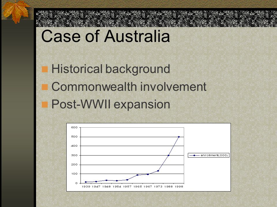Case of Australia Historical background Commonwealth involvement Post-WWII expansion