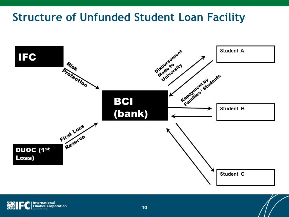 10 Structure of Unfunded Student Loan Facility BCI (bank) IFC DUOC (1 st Loss) First Loss Reserve Risk Protection Student C Disbursement Made to Unive