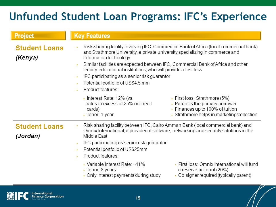15 ProjectKey Features Student Loans (Kenya)  Risk-sharing facility involving IFC, Commercial Bank of Africa (local commercial bank) and Strathmore U