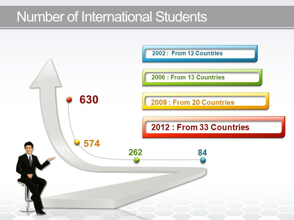 Number of International Students 630 574 262 84 2002 : From 12 Countries 2006 : From 13 Countries 2009 : From 20 Countries 2012 : From 33 Countries