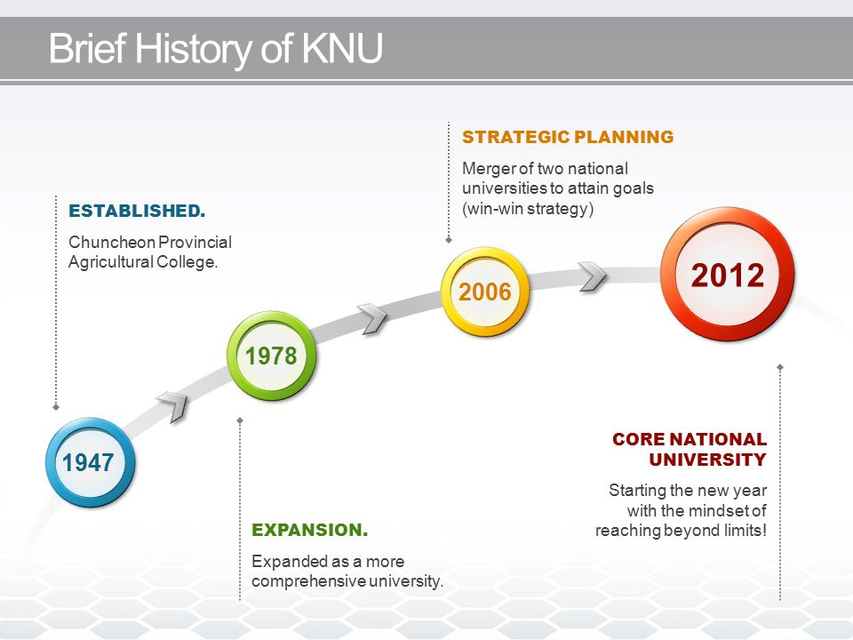 Brief History of KNU ESTABLISHED. Chuncheon Provincial Agricultural College. EXPANSION. Expanded as a more comprehensive university. STRATEGIC PLANNIN