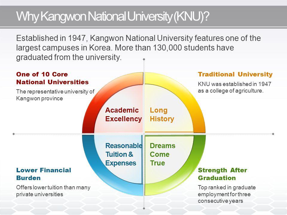 Why Kangwon National University (KNU).