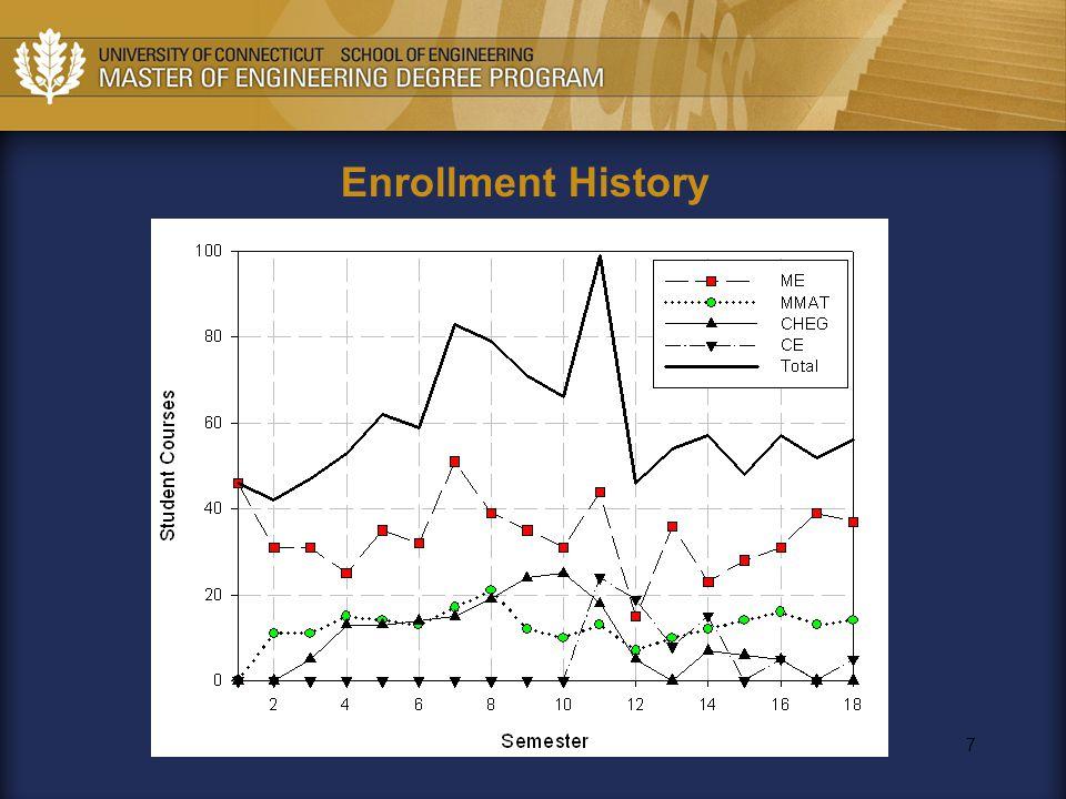 7 Enrollment History