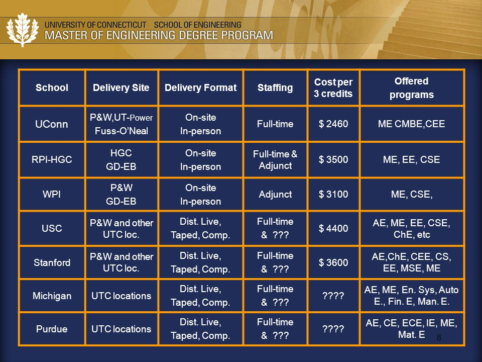 8 SchoolDelivery SiteDelivery FormatStaffing Cost per 3 credits Offered programs UConn P&W,UT- Power Fuss-O'Neal On-site In-person Full-time$ 2460ME C