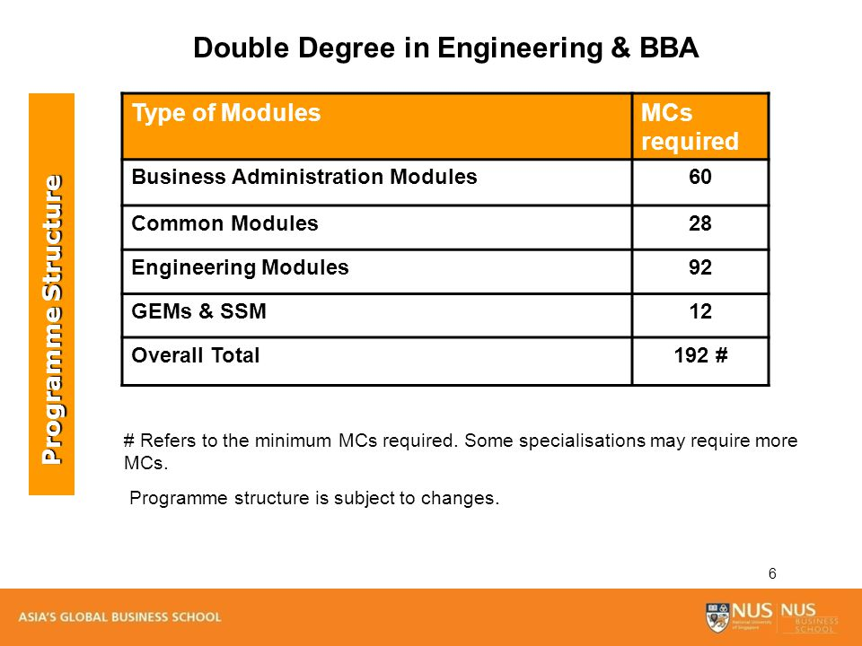 6 Type of ModulesMCs required Business Administration Modules60 Common Modules28 Engineering Modules92 GEMs & SSM12 Overall Total192 # Double Degree i
