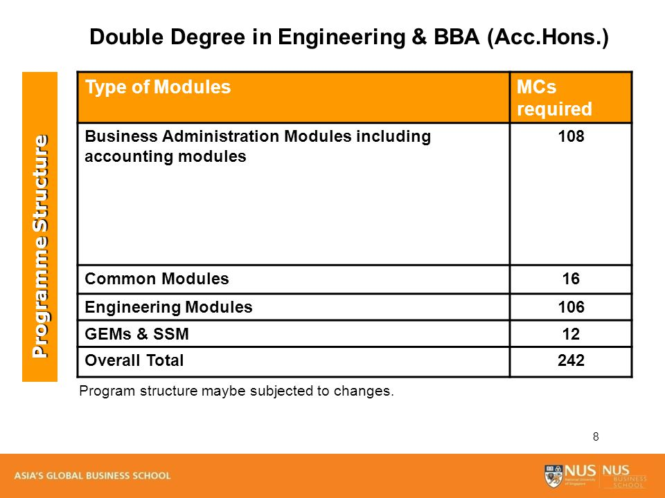 8 Type of ModulesMCs required Business Administration Modules including accounting modules 108 Common Modules16 Engineering Modules106 GEMs & SSM12 Ov