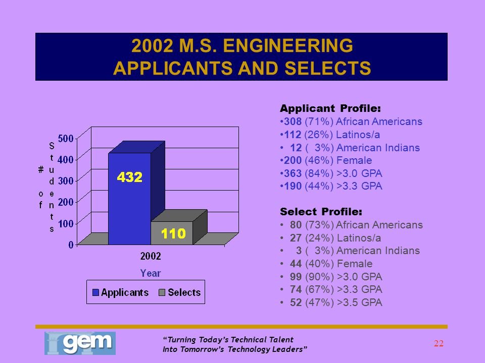 Turning Today's Technical Talent Into Tomorrow's Technology Leaders 21 2001 vs. 2002 SELECTIONS