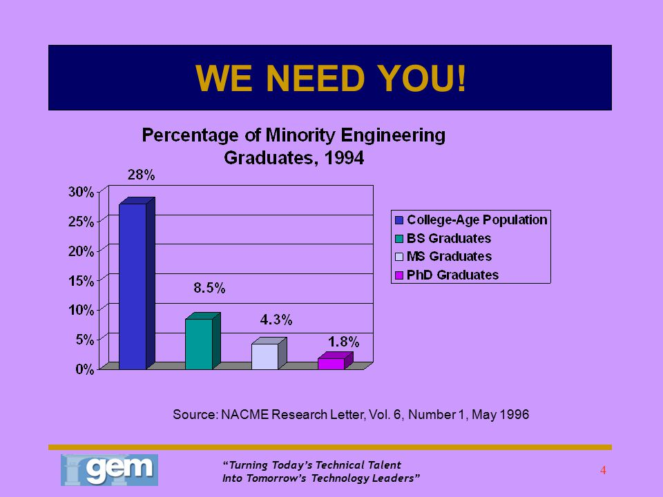 Turning Today's Technical Talent Into Tomorrow's Technology Leaders 44 Grad school  Don't give up.