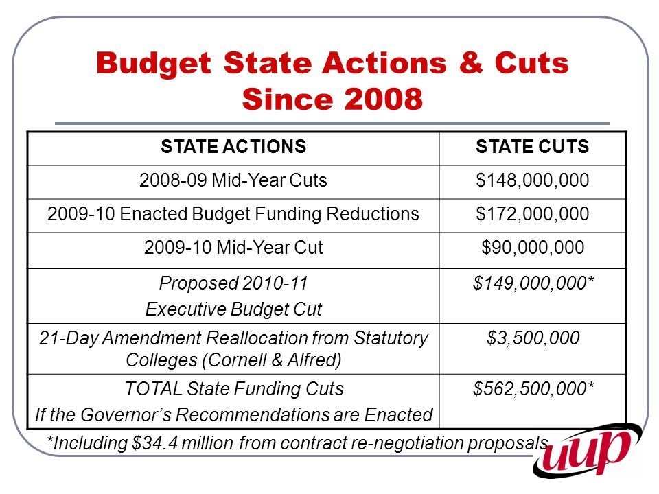 Budget State Actions & Cuts Since 2008 STATE ACTIONSSTATE CUTS 2008-09 Mid-Year Cuts$148,000,000 2009-10 Enacted Budget Funding Reductions$172,000,000