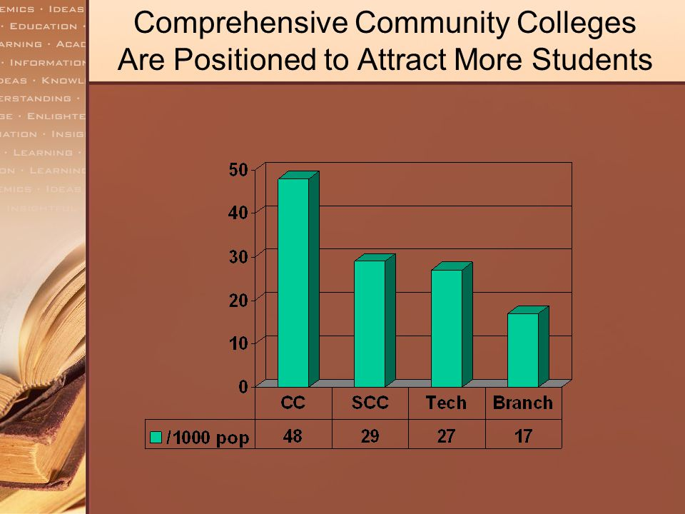 Comprehensive Community Colleges Are Positioned to Attract More Students