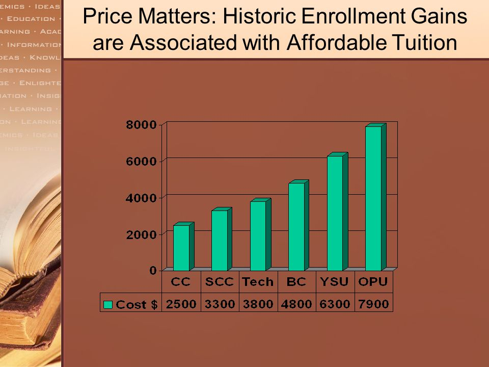 Price Matters: Historic Enrollment Gains are Associated with Affordable Tuition