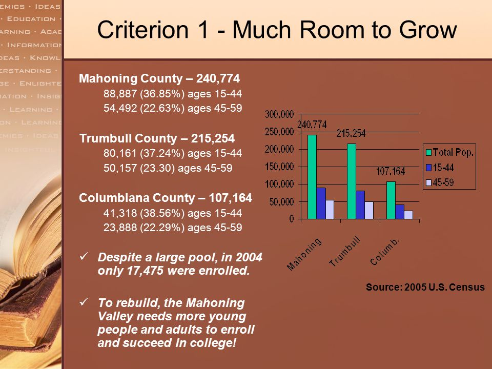 The Mahoning Valley – Only Metro Region Without CC* Filling Ohio's Gap: 230,000 more students, 10% more grads requires thousands of new, non-traditional students – many will be working.