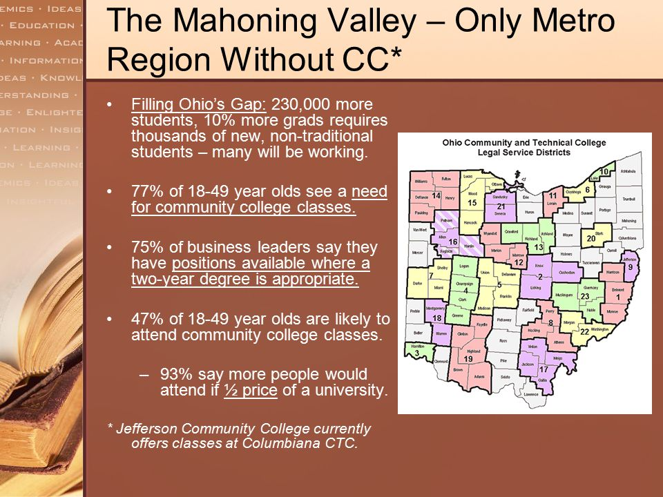 The Mahoning Valley – Only Metro Region Without CC* Filling Ohio's Gap: 230,000 more students, 10% more grads requires thousands of new, non-tradition