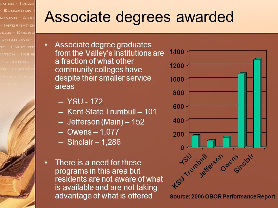 Associate degrees awarded Associate degree graduates from the Valley's institutions are a fraction of what other community colleges have despite their
