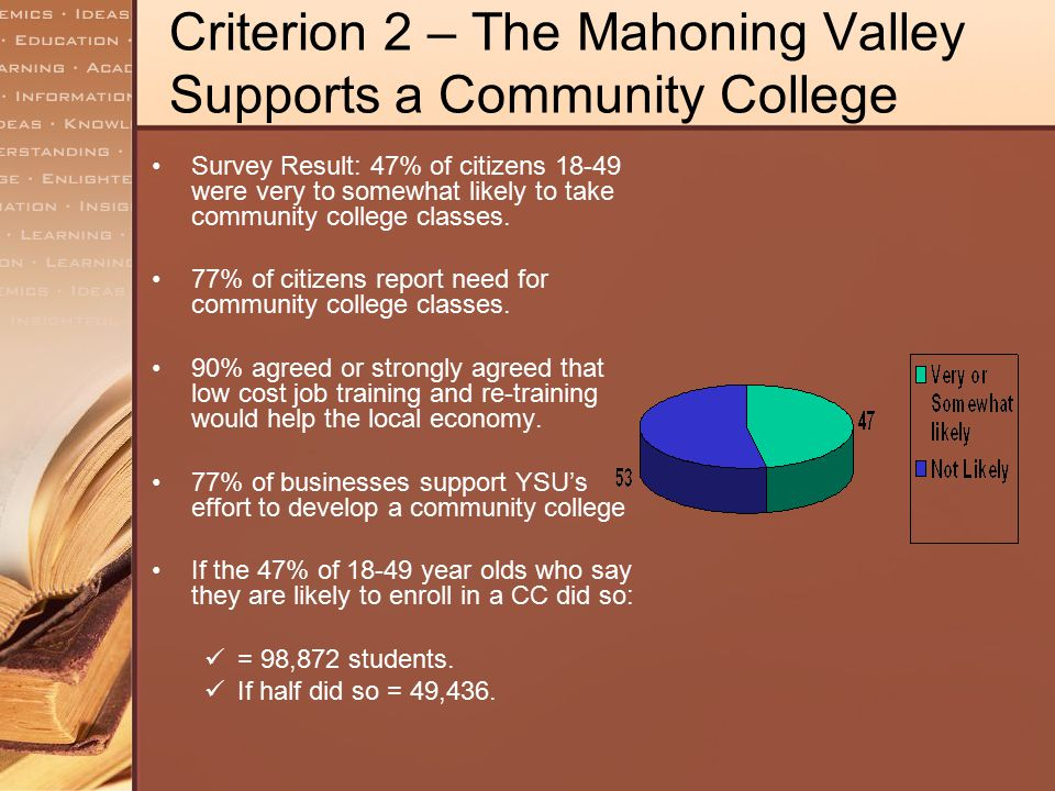 Criterion 2 – The Mahoning Valley Supports a Community College Survey Result: 47% of citizens 18-49 were very to somewhat likely to take community col