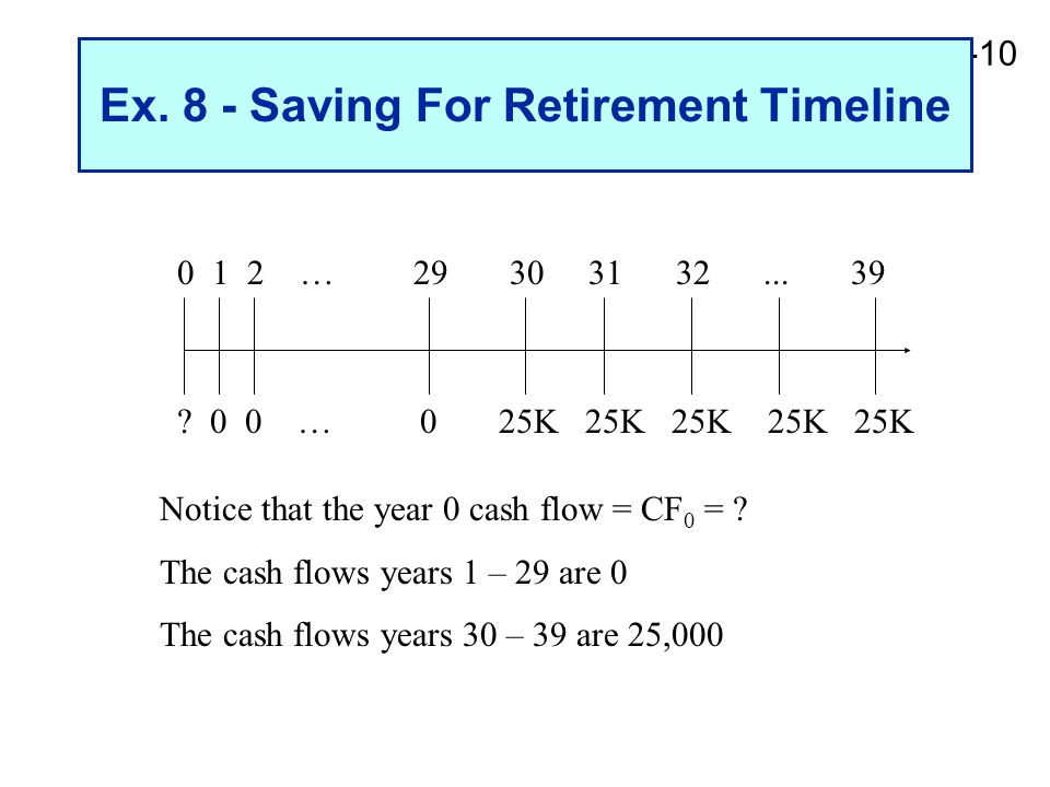 2-10 Ex. 8 - Saving For Retirement Timeline 0 1 2 … 29 30 31 32... 39 ? 0 0 … 0 25K 25K 25K 25K 25K Notice that the year 0 cash flow = CF 0 = ? The ca