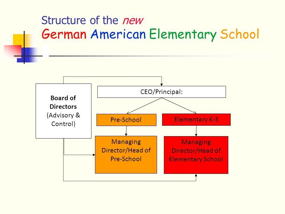Structure of the new German American Elementary School Board of Directors (Advisory & Control) CEO/Principal: Managing Director/Head of Elementary School Managing Director/Head of Pre-School Elementary K-3 Pre-School